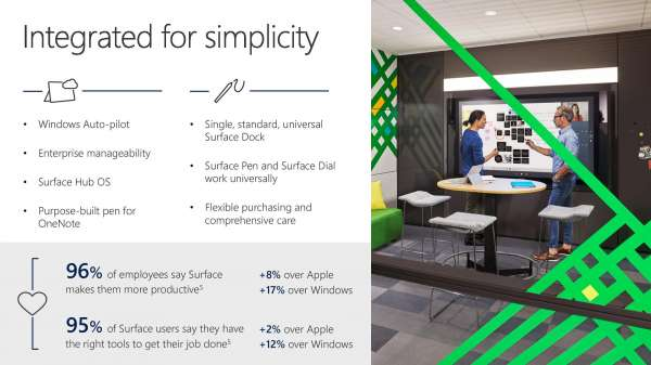 Microsoft Surface family–functionality driving productivity