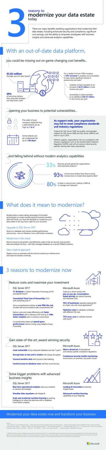 3 reasons to modernize your data estate