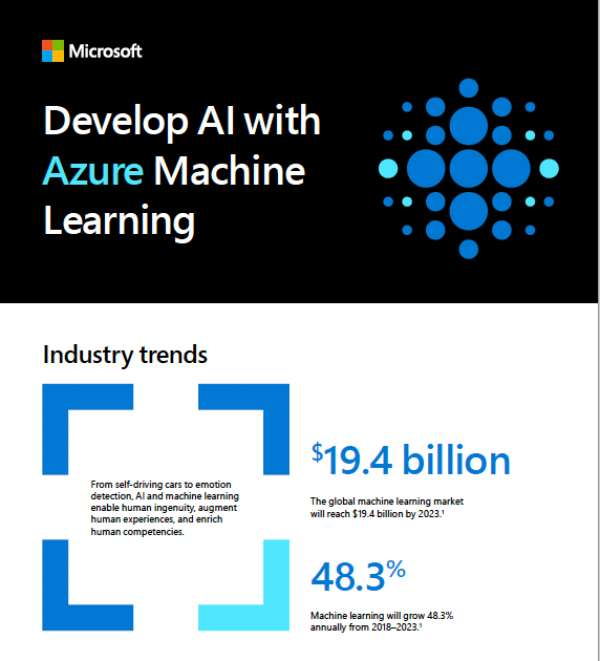 Develop AI with Azure Machine Learning
